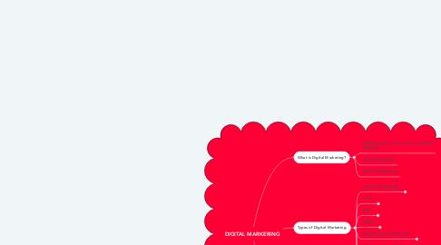 Mind Map: DIGITAL MARKERING