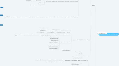 Mind Map: Шаблон сегментацииЦелевой Аудитории