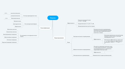 Mind Map: Экраны