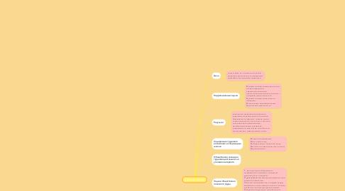 Mind Map: Трудовое воспитание