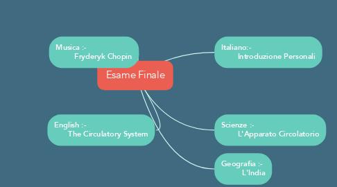 Mind Map: Esame Finale
