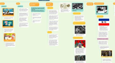 Mind Map: Justicia Transicional