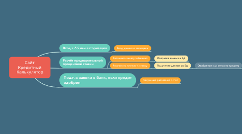 Mind Map: Кредитный Калькулятор