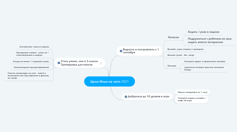 Mind Map: Цели Ильи на лето 2021