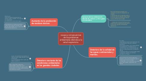 Mind Map: causas y consecuencias de los problemas ambientales referidos a la salud respiratoria.