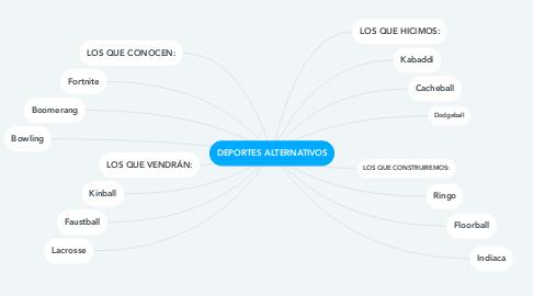 Mind Map: DEPORTES ALTERNATIVOS