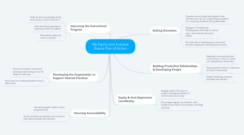 Mind Map: My Equity and Inclusive Stance Plan of Action