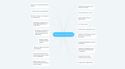 Mind Map: Presencia en el Aula Virtual