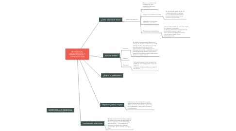 Mind Map: SELECCIÓN, DELIMITACIÓN Y JUSTIFICACIÓN