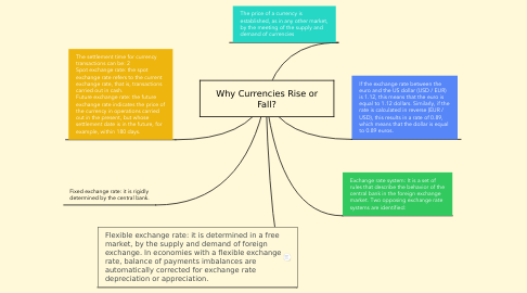 Mind Map: Why Currencies Rise or Fall?