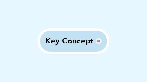 Mind Map: Key Concept