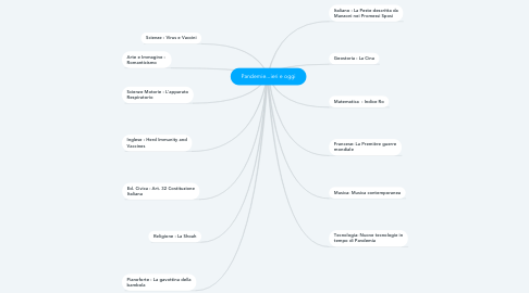 Mind Map: Pandemie...ieri e oggi