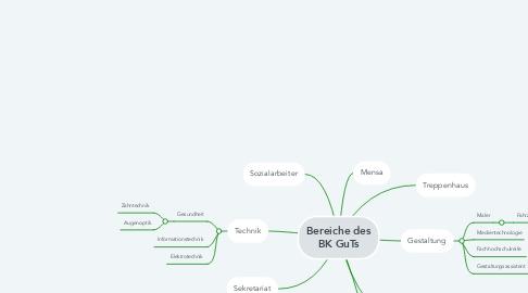 Mind Map: Bereiche des BK GuTs