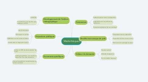 Mind Map: Médiathèques