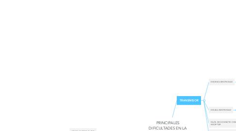Mind Map: PRINCIPALES DIFICULTADES EN LA EFICIENCIA DE LA COMUNICACIÓN