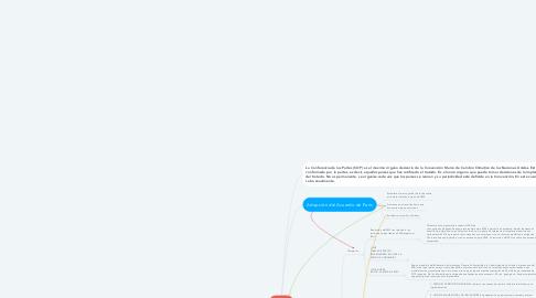 Mind Map: COP 21