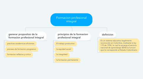 Mind Map: Formacion profesional integral