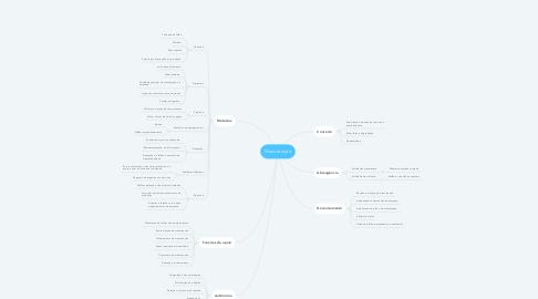 Mind Map: Manutenção