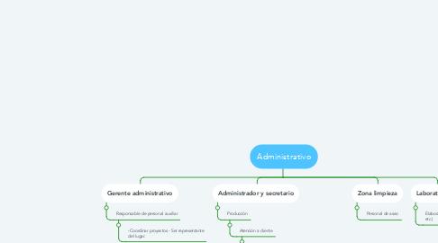 Mind Map: Administrativo