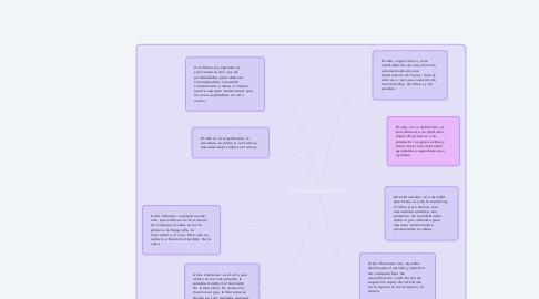 Mind Map: El arte y su clasificación