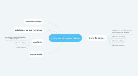 Mind Map: pricipios de cooperacion