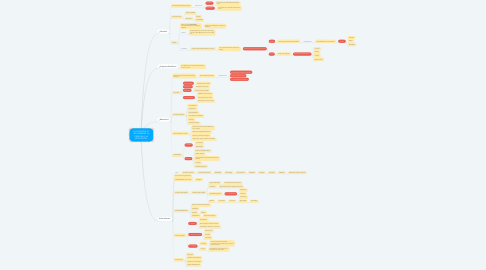 Mind Map: LA FILOSOFÍA, EL SER HUMANO, LA PERSONA Y LA EDUCACIÓN.
