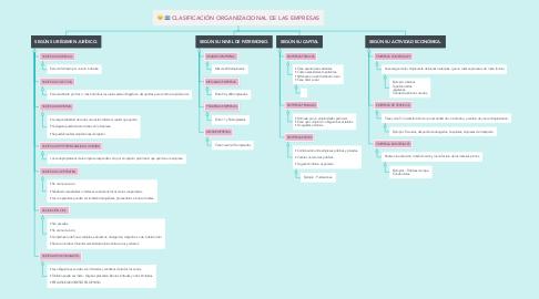 Mind Map: CLASIFICACIÓN ORGANIZACIONAL DE LAS EMPRESAS