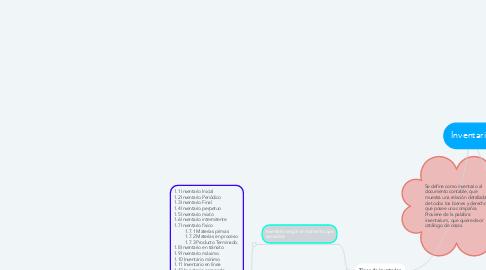 Mind Map: Inventario