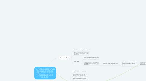 """Mind Map: """"A PRODUÇÃO DE SINAIS EMERGENCIAIS NOS ESPAÇOS DE ENSINO/ APRENDIZAGEM DE SURDOS"""""""
