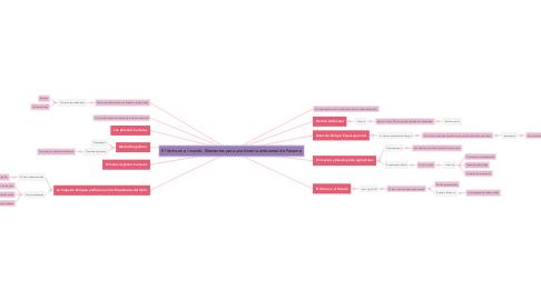 Mind Map: El Istmo en el mundo. Elementos para una historia ambiental de Panamá