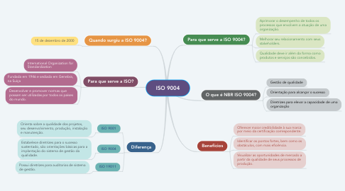 Mind Map: ISO 9004
