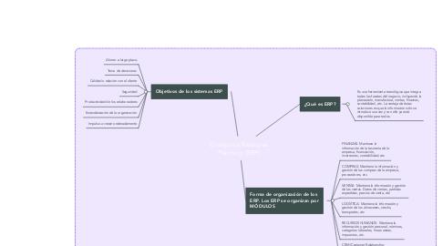 Mind Map: Sistemas de información en los negocios de restauración