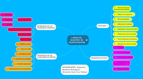 Mind Map: LABOR DEL MAESTRO DE TELESECUNDARIA