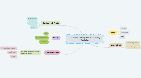 Mind Map: Healthy Eating for a Healthy Weight