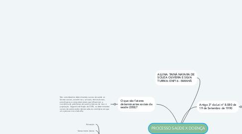 Mind Map: PROCESSO SAÚDE X DOENÇA