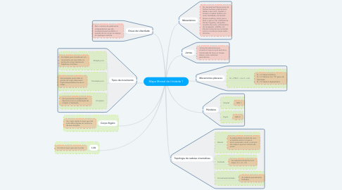Mind Map: Mapa Mental da Unidade 1