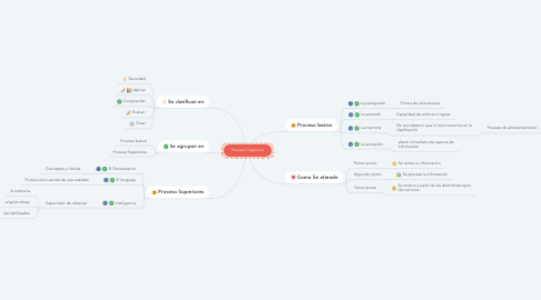 Mind Map: Proceso Cognitivo