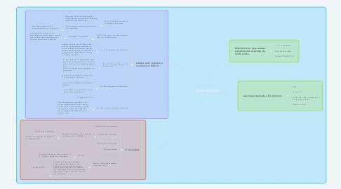Mind Map: Direito Material