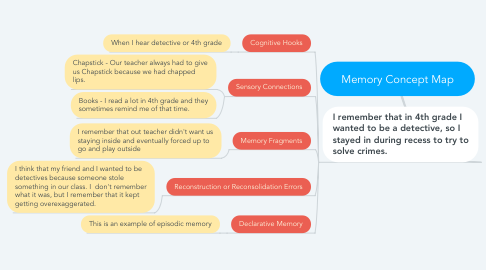 Mind Map: Memory Concept Map