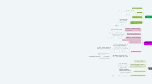 Mind Map: EXISTENCIALISMO Simone de Beauvoir