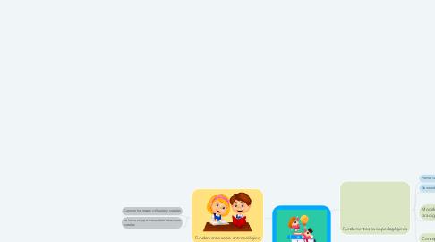 Mind Map: Fundamentos de la Educación