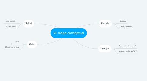 Mind Map: Mi mapa conceptual