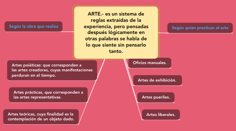 Mind Map: ARTE.- es un sistema de reglas extraídas de la experiencia, pero pensadas después lógicamente en otras palabras se habla de lo que siente sin pensarlo tanto.