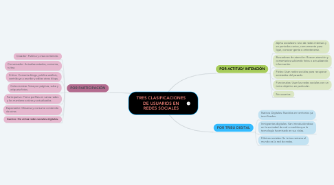 Mind Map: TRES CLASIFICACIONES DE USUARIOS EN REDES SOCIALES