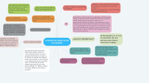 Mind Map: CONCEPTOS BÁSICOS DE ECONOMÍA