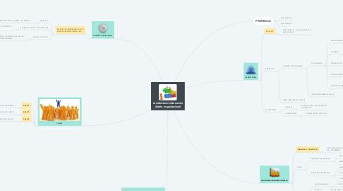 Mind Map: tendencias modernas de diseño organizacional