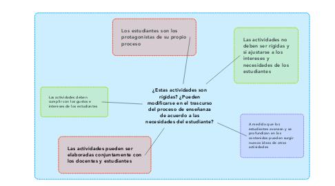 Mind Map: ¿Estas actividades son rígidas? ¿Pueden modificarse en el trascurso del proceso de enseñanza de acuerdo a las necesidades del estudiante?
