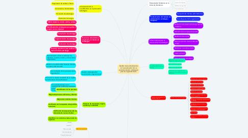 Mind Map: Gestión de la alta dirección en la construcción de un posicionamiento estratégico para las organizaciones.