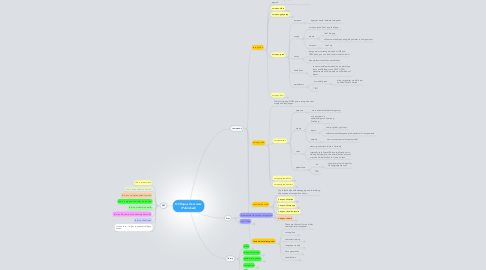 Mind Map: OCRopus Overview (Published)