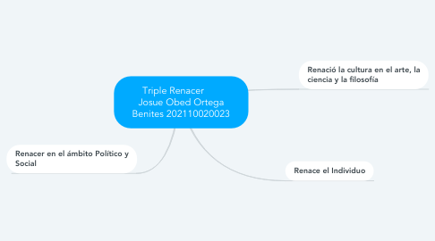 Mind Map: Triple Renacer       Josue Obed Ortega Benites 202110020023